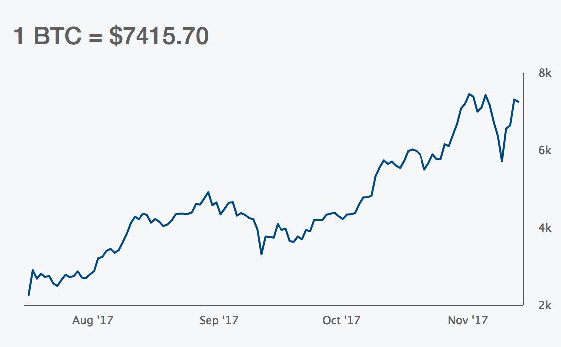 courbe evolution valeur bitcoin