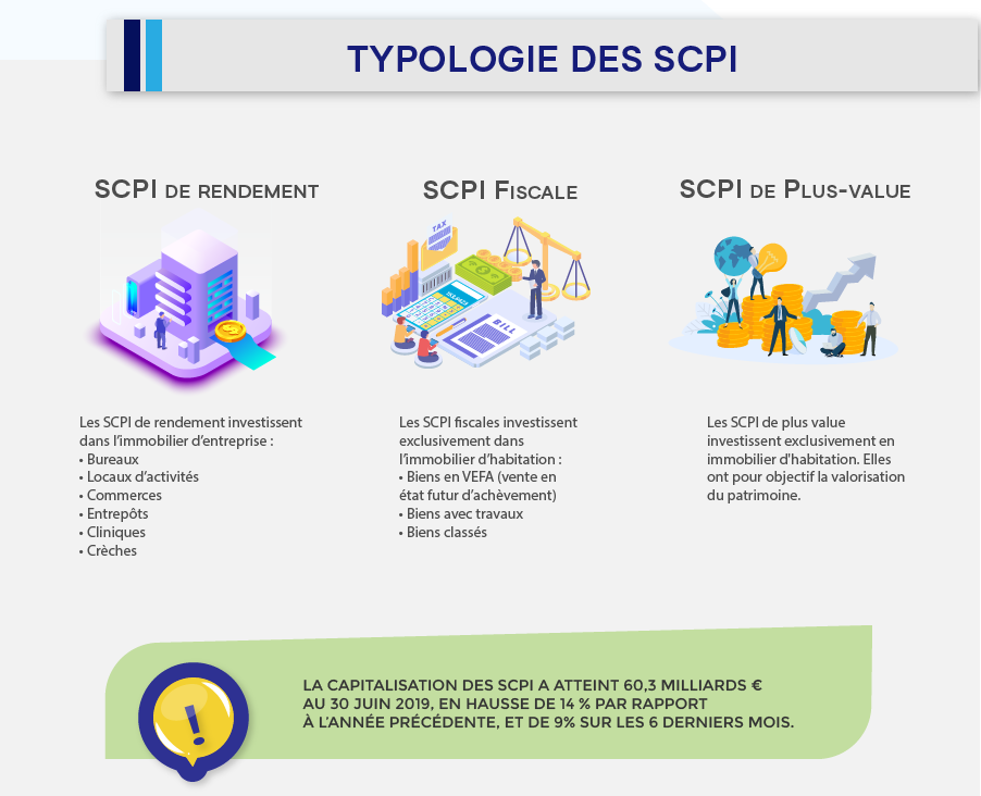 scpi Infographie pour mieux investir