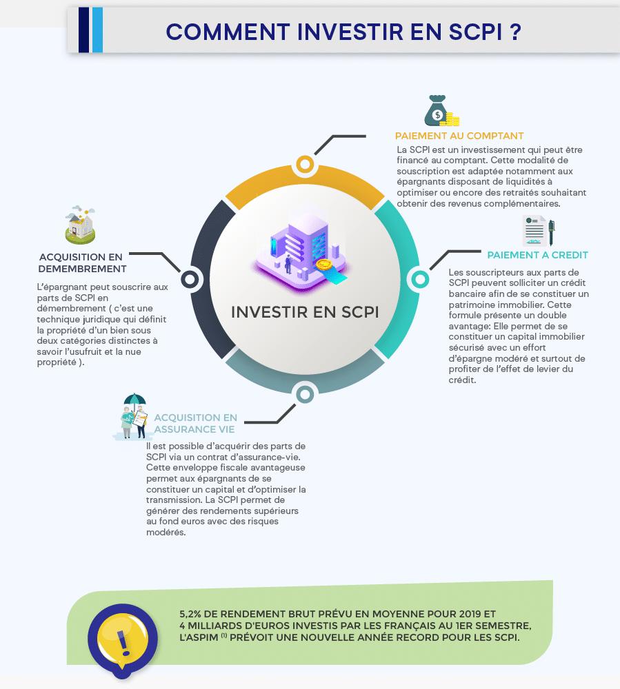 04-Infographie Scpi guide pour mieux investir