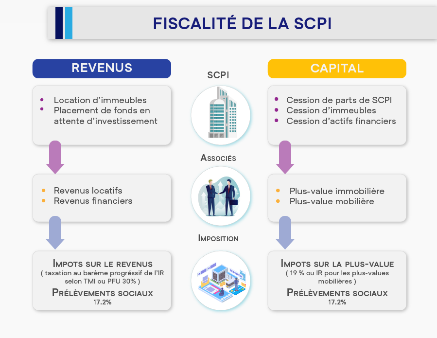 06-Infographie Scpi guide pour mieux investir