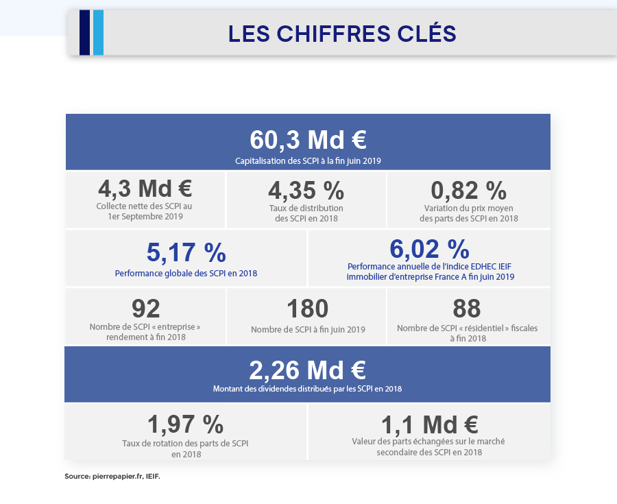08-Infographie Scpi guide pour mieux investir