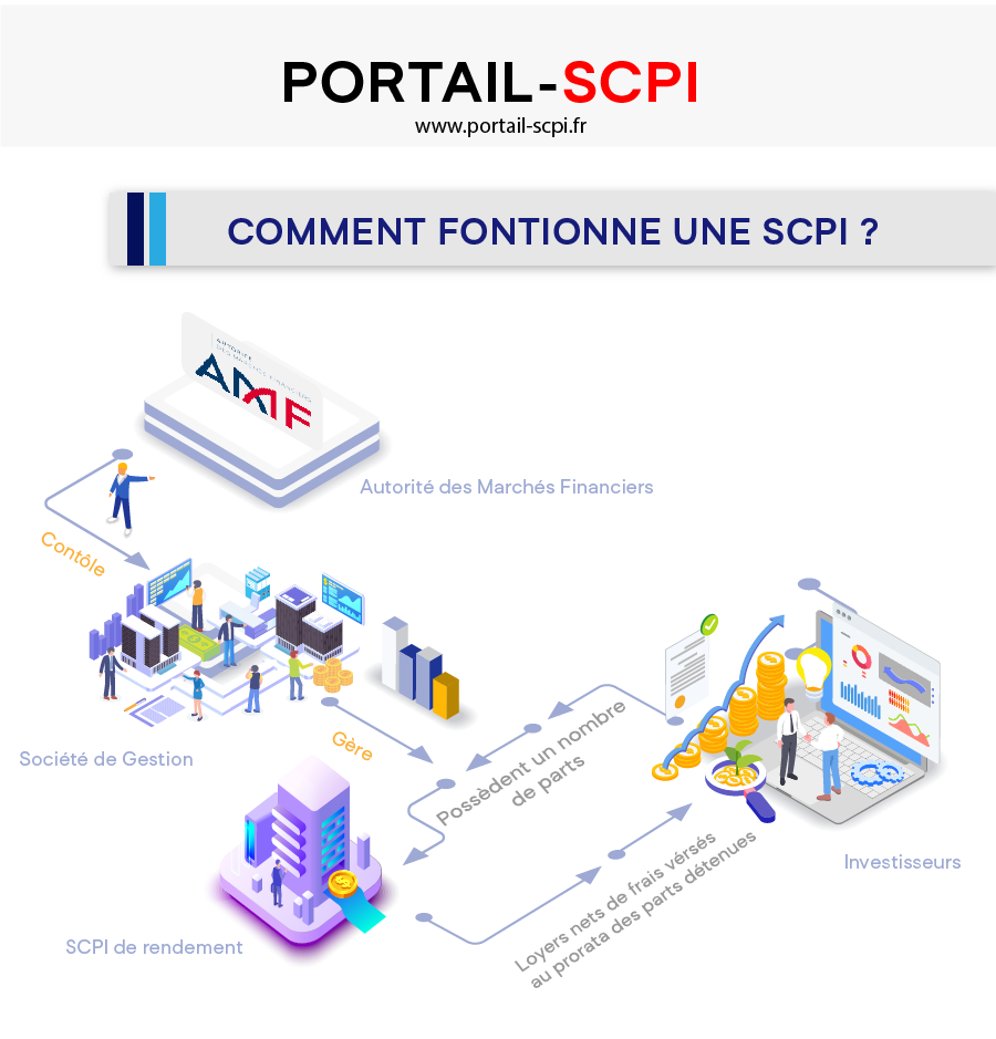 1- Infographie Scpi guide pour mieux investir